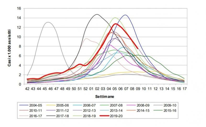 coronavirus real statistics in Italy